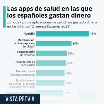 Infografía: Las apps de salud en las que los españoles gastan dinero | Statista
