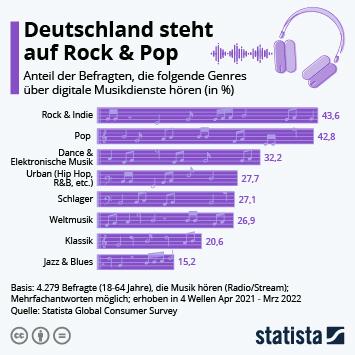 Infografik: Deutschland & die USA im Musikgeschmacks-Vergleich | Statista