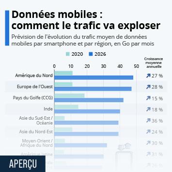 Lien vers Données mobiles : comment le trafic va exploser Infographie