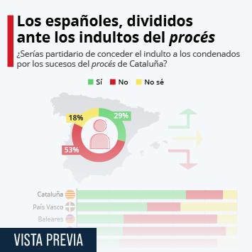 """Infografía: El 53% de los españoles, en contra de los indultos a los líderes del """"procés""""   Statista"""