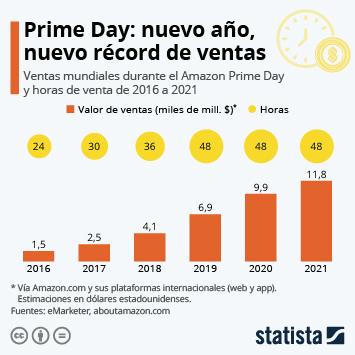 Infografía: El Prime Day sigue engrosando los bolsillos de Amazon   Statista
