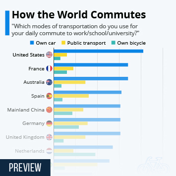 Infographic: How the World Commutes | Statista