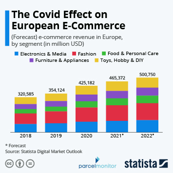 Link to B2B e-commerce in Europe Infographic - The Covid Effect on European E-Commerce Infographic