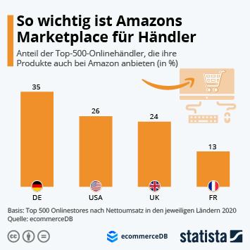 Infografik: So wichtig ist Amazons Marketplace für Händler   Statista