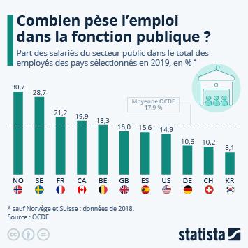 Infographie: Combien pèse l'emploi dans le secteur public ?   Statista