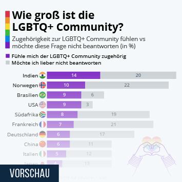 Link zu Wie groß ist die LGBTQ+ Community? Infografik