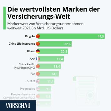 Infografik: Die wertvollsten Marken der Versicherungs-Welt | Statista