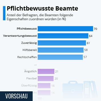 Infografik: Pflichtbewusste Beamte | Statista