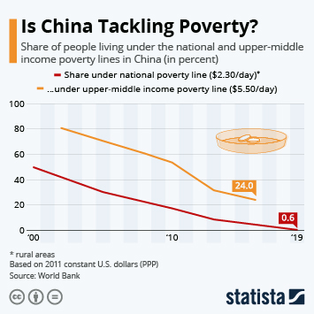 Infographic: Is China Tackling Poverty?   Statista