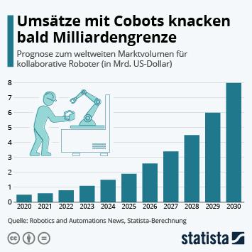 Infografik: Umsätze mit Cobots knacken bald Milliardengrenze   Statista