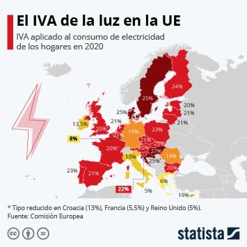 Infografía - España, entre los países de la UE con el IVA de la electricidad más alto