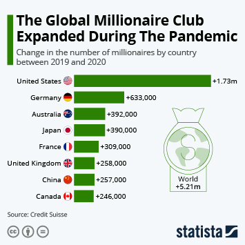 Link to The Global Millionaire Club Expanded During The Pandemic Infographic