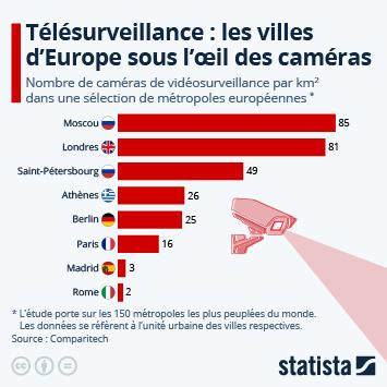 Infographie: Les métropoles européennes avec le plus de caméras au km²   Statista