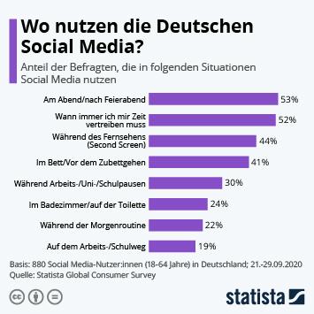 Link zu Wo nutzen die Deutschen Social Media? Infografik