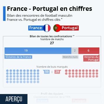 Infographie: France - Portugal en chiffres   Statista