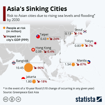 Infographic: Asia's Sinking Cities   Statista