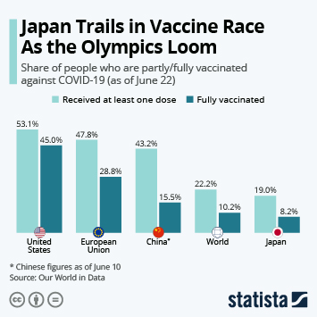 Infographic: Japan Trails in Vaccination Race as the Olympics Loom | Statista