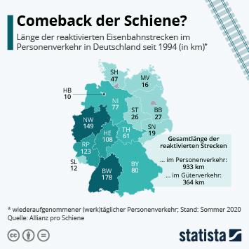 Infografik - Comeback der Schiene?