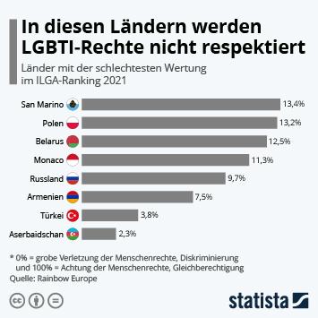Infografik: In diesen Ländern werden LGBTI-Rechte nicht respektiert   Statista