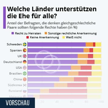 Infografik: Welche Länder unterstützen die Ehe für alle? | Statista
