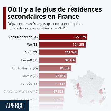 Lien vers Le secteur immobilier en France  Infographie - Où il y a le plus de résidences secondaires en France Infographie
