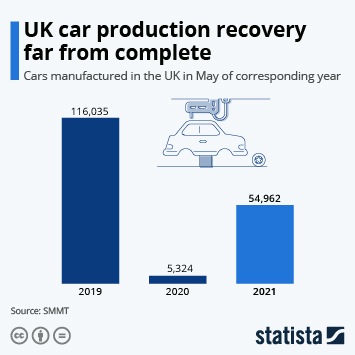 Infographic: UK car production recovery far from complete | Statista