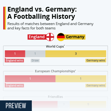 Link to England vs. Germany: A Footballing History Infographic