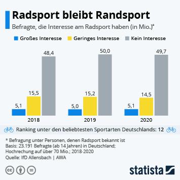 Infografik: Radsport bleibt Randsport | Statista