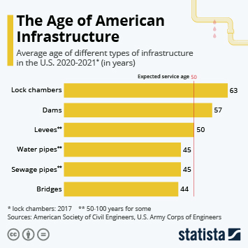 Infographic: The Age of American Infrastructure   Statista