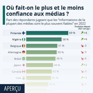 Infographie: La confiance envers les médias à travers le monde | Statista