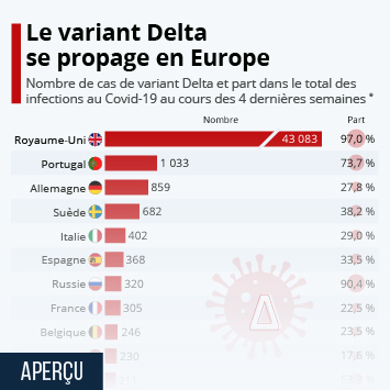 Infographie: Le variant Delta se propage en Europe | Statista