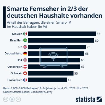 Infografik: In 2/3 der deutschen Haushalte stehen smarte Fernseher   Statista