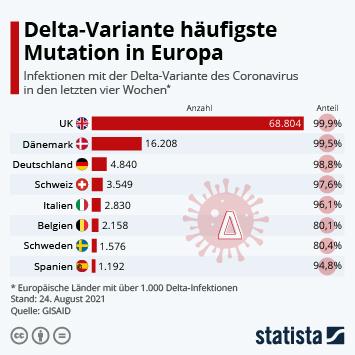 Infografik: Delta-Variante häufigste Mutation in Europa | Statista