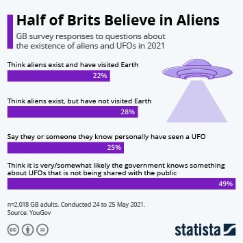 Infographic: Half of Brits Believe in Aliens   Statista
