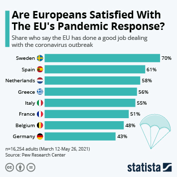 Infographic: Are Europeans Satisfied With The EU's Pandemic Response?   Statista