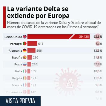 Enlace a El avance de la variante Delta en Europa Infografía