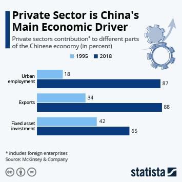 Infographic: Private Sector is China's Main Economic Driver   Statista