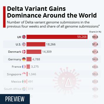Infographic: Delta Variant Gains Dominance Around the World   Statista