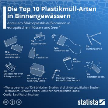 Infografik: Die Top 10 Plastikmüll-Arten in Binnengewässern | Statista