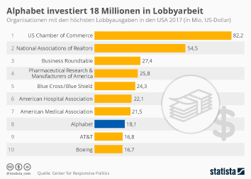 Infografik: Google investiert Millionen in Lobbyarbeit   Statista