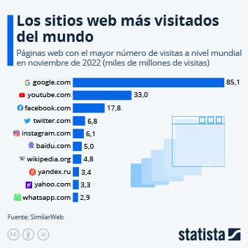 Infografía: Google.com, la página web más visitada del mundo | Statista