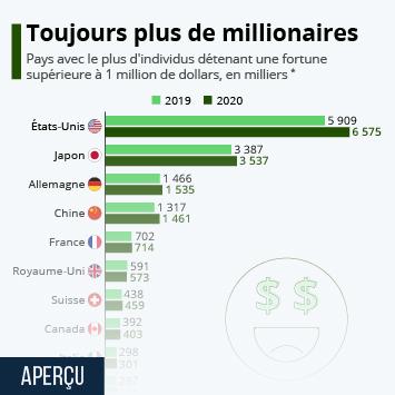 Infographie: Les pays qui comptent le plus de millionnaires en dollars | Statista