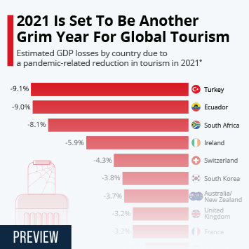 Infographic: 2021 Is Set To Be Another Grim Year For Global Tourism | Statista