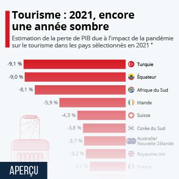 Infographie: Économie : le recul du tourisme pourrait coûter jusqu'à 4 000 milliards de dollars   Statista