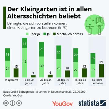 Infografik: Der Kleingarten ist in allen Altersschichten beliebt | Statista