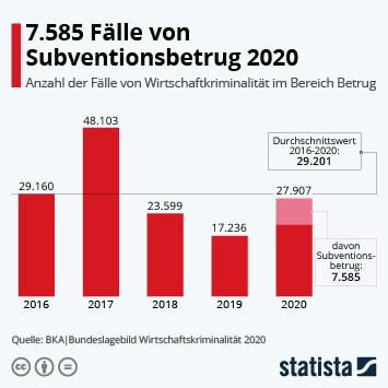 Infografik: 7.585 Fälle von Subventionsbetrug 2020   Statista