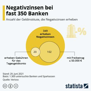 Infografik: Negativzinsen bei fast 350 Banken | Statista