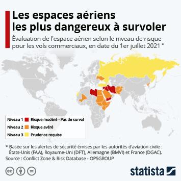 Infographie: Les espaces aériens les plus dangereux à survoler | Statista
