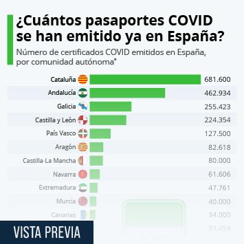 Infografía: La UE activa el certificado COVID, del que España ya ha emitido más de 3,2 millones   Statista