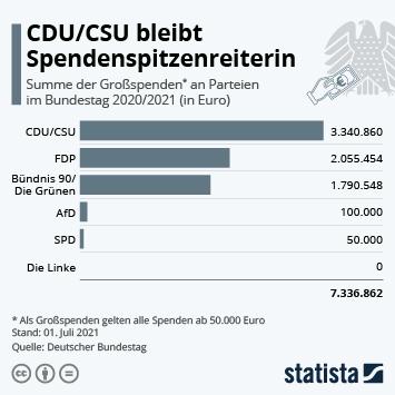 Infografik: CDU / CSU bleibt Spendenspitzenreiterin | Statista